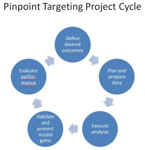 Pinpoint Targeting Project Cycle